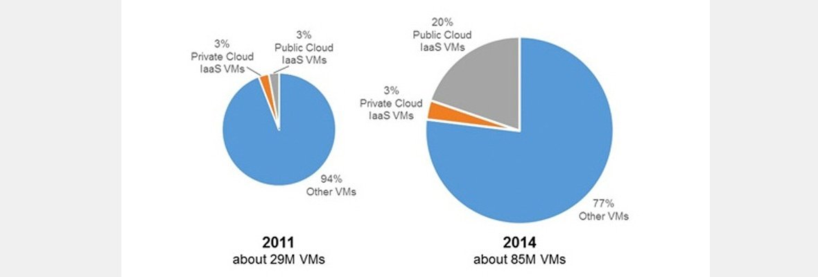 It's Time To Forget These Five Myths About Private Clouds