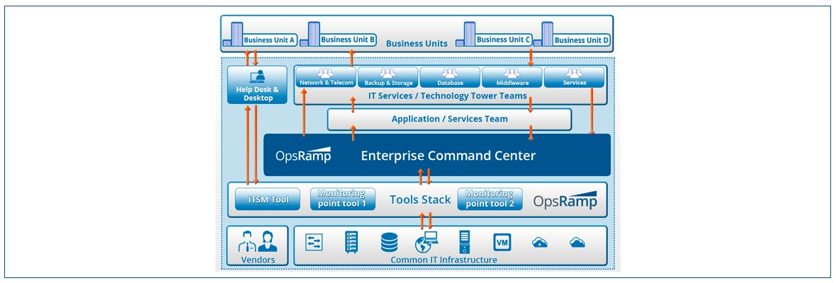 Anatomy Of An Enterprise Command Center