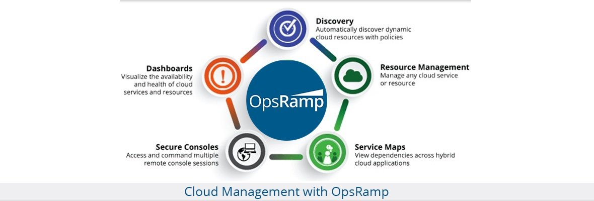 How OpsRamp Addresses Hybrid Cloud Management Use Cases
